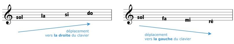 echelle de notes