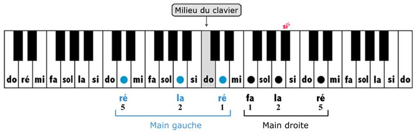 clavier avec les notes